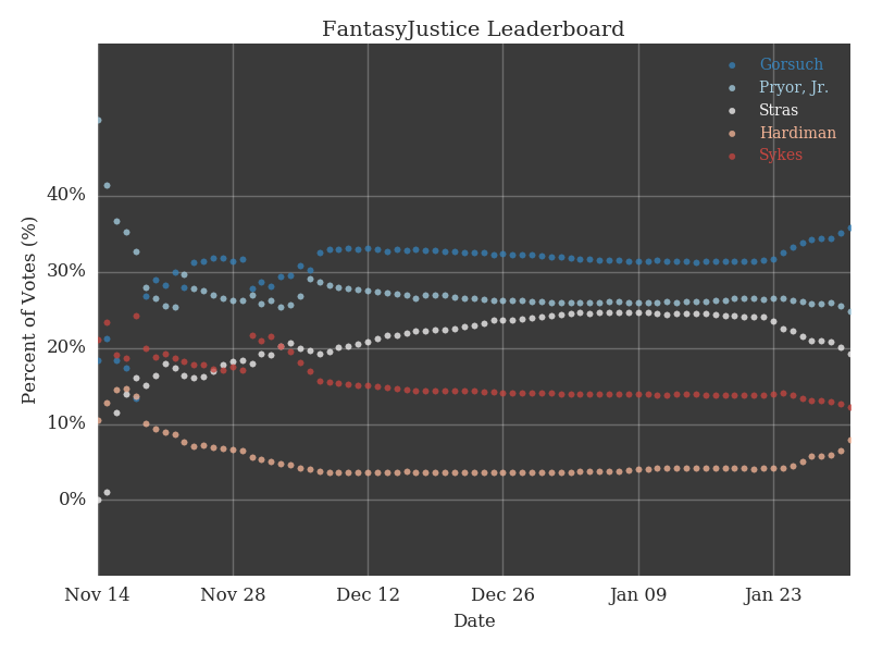 FantasyJustice predicted Gorsuch appointment
